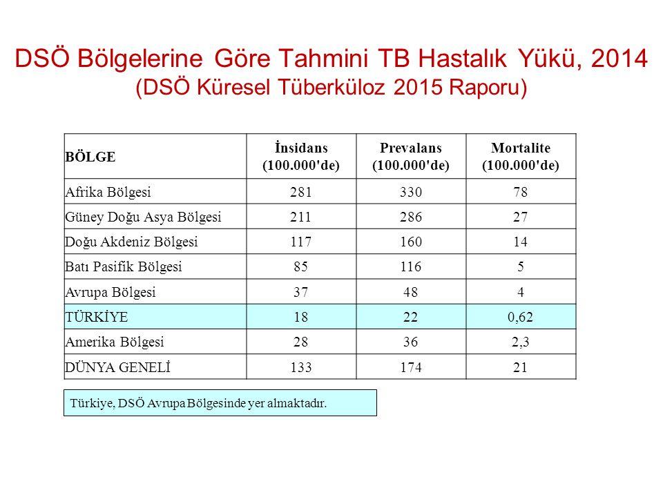 DSÖ Bölgelerine Göre Tahmini TB Hastalık Yükü, 2014 (DSÖ Küresel Tüberküloz 2015 Raporu)