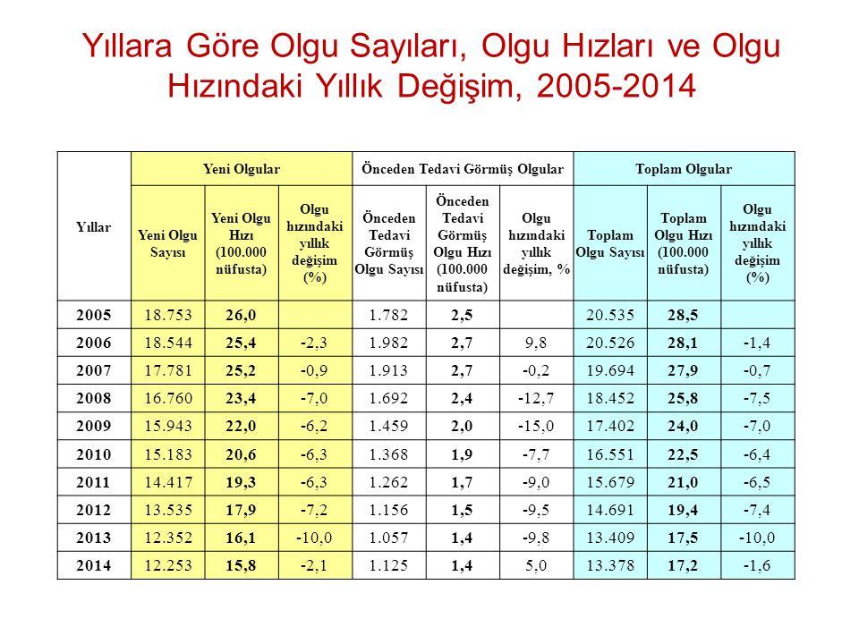 Yıllara Göre Olgu Sayıları, Olgu Hızları ve Olgu Hızındaki Yıllık Değişim, 2005-2014