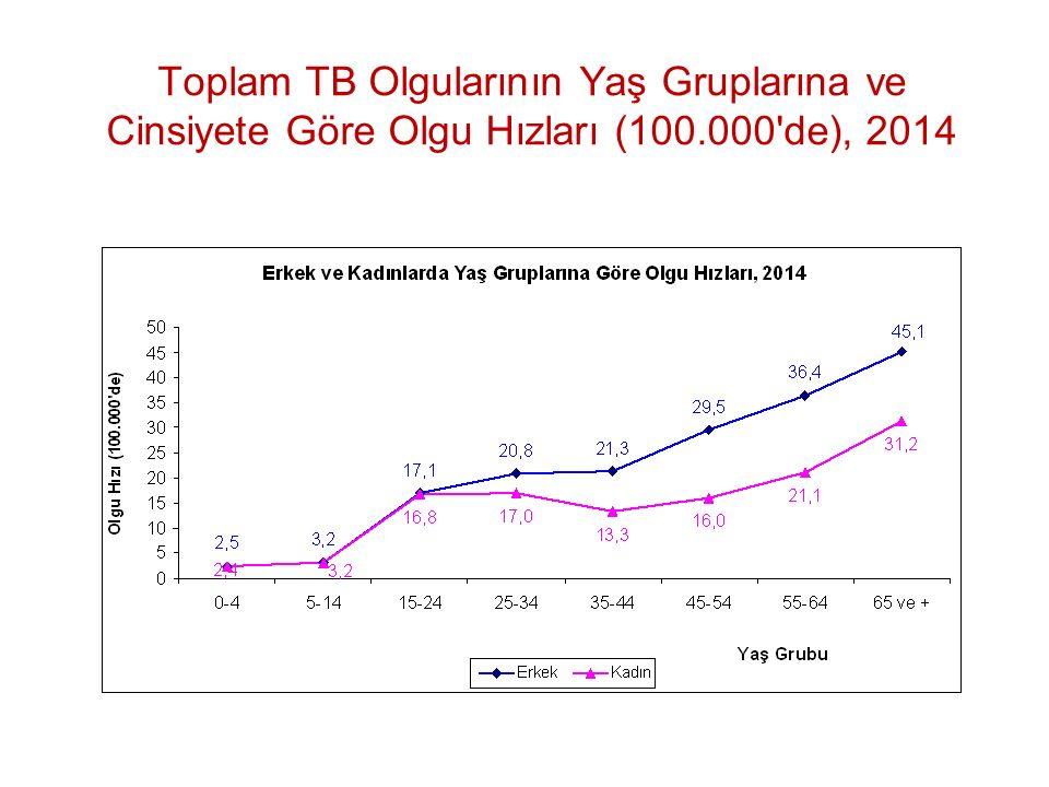 Toplam TB Olgularının Yaş Gruplarına ve Cinsiyete Göre Olgu Hızları (100.000 de), 2014