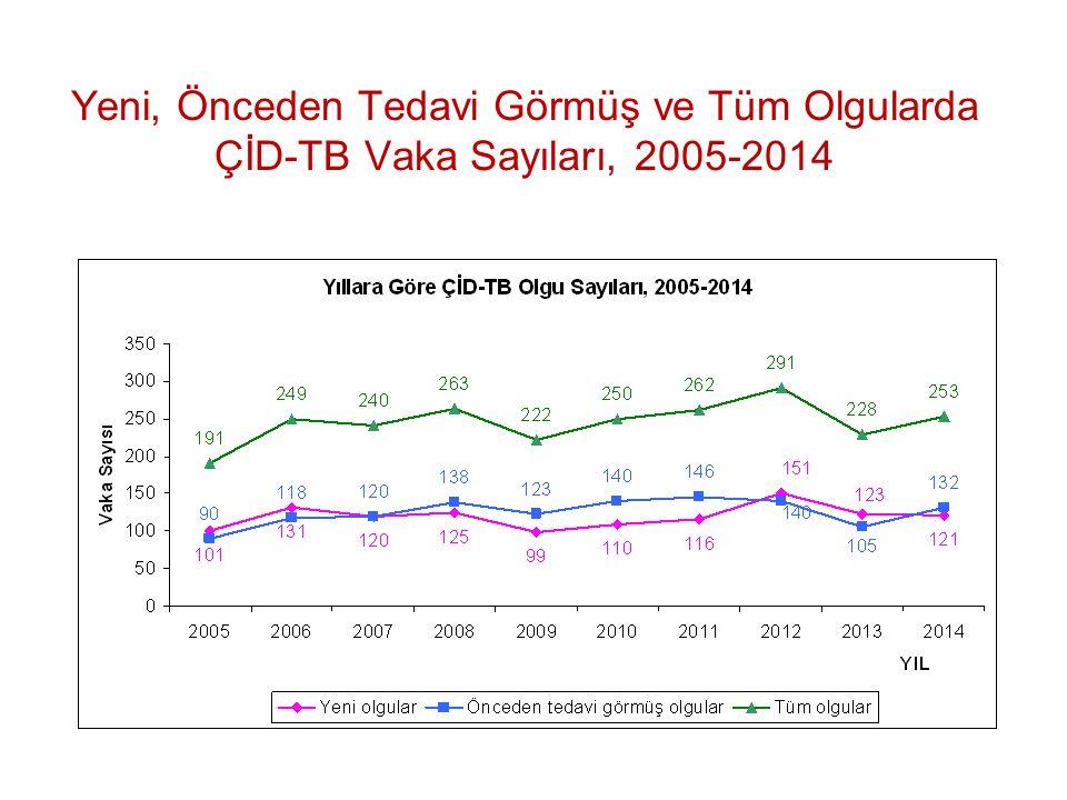 Yeni, Önceden Tedavi Görmüş ve Tüm Olgularda ÇİD-TB Vaka Sayıları, 2005-2014