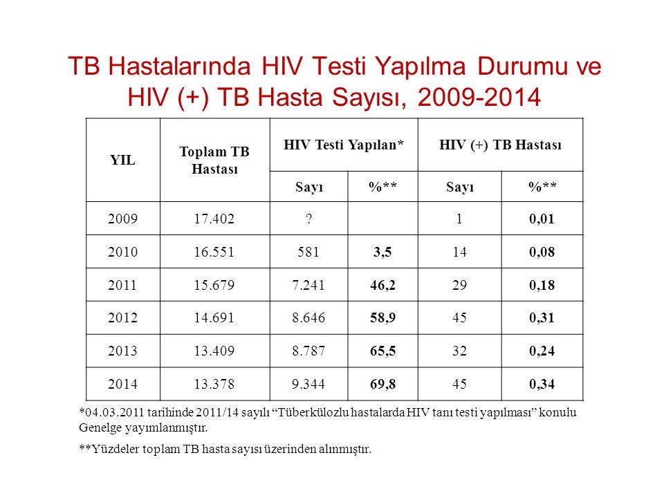 TB Hastalarında HIV Testi Yapılma Durumu ve HIV (+) TB Hasta Sayısı, 2009-2014