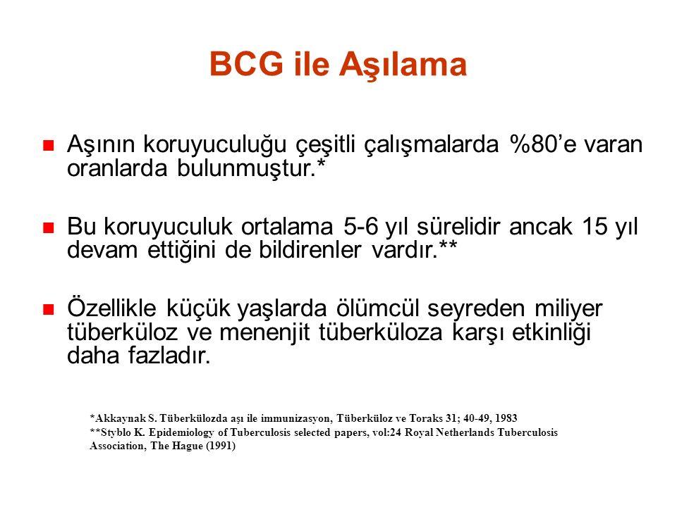 BCG ile Aşılama Aşının koruyuculuğu çeşitli çalışmalarda %80'e varan oranlarda bulunmuştur.*