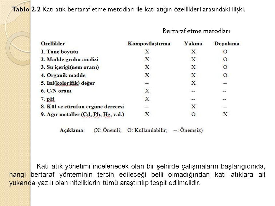 Tablo 2.2 Katı atık bertaraf etme metodları ile katı atığın özellikleri arasındaki ilişki. Bertaraf etme metodları