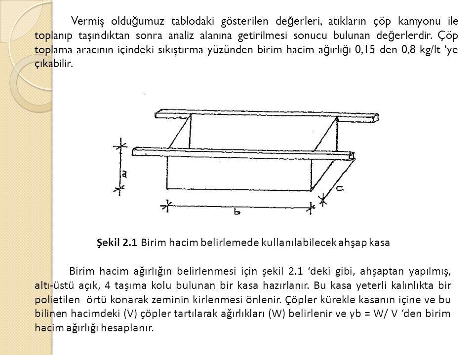 Şekil 2.1 Birim hacim belirlemede kullanılabilecek ahşap kasa