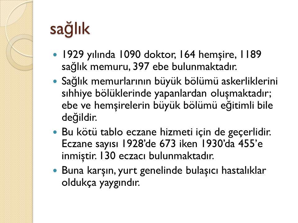 sağlık 1929 yılında 1090 doktor, 164 hemşire, 1189 sağlık memuru, 397 ebe bulunmaktadır.