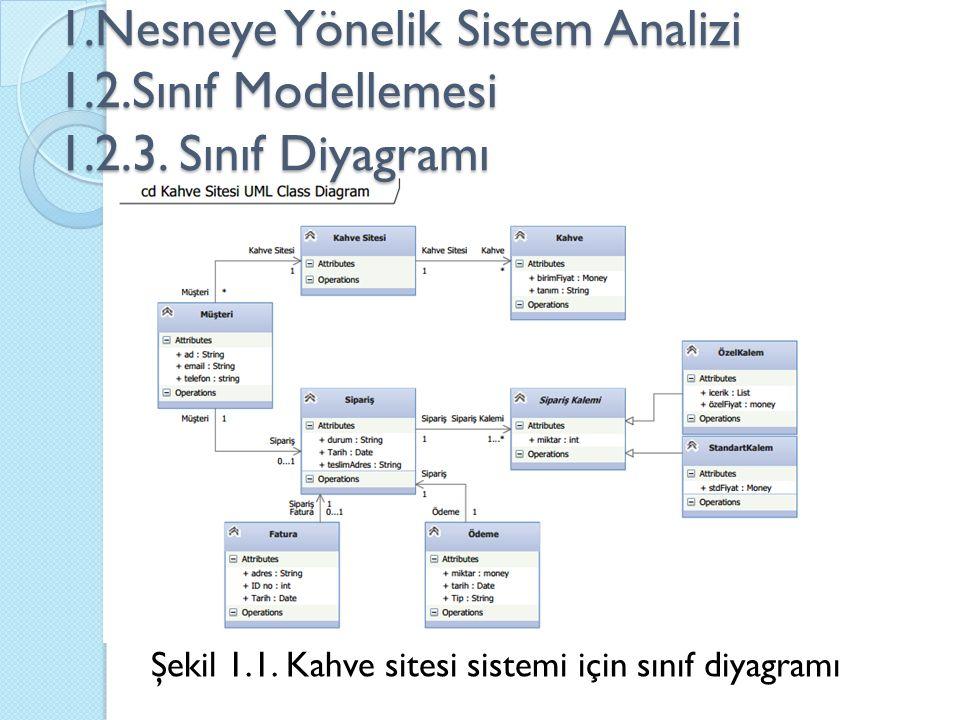 Şekil 1.1. Kahve sitesi sistemi için sınıf diyagramı