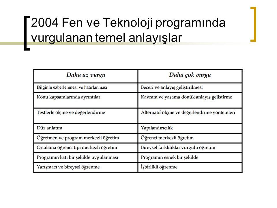 2004 Fen ve Teknoloji programında vurgulanan temel anlayışlar