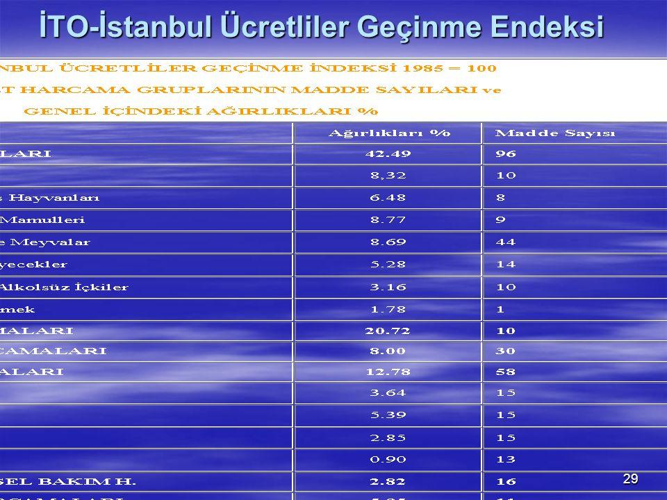 İTO-İstanbul Ücretliler Geçinme Endeksi