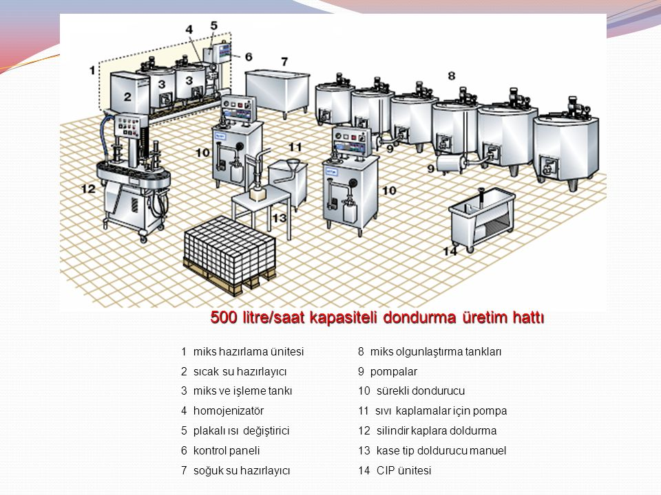 500 litre/saat kapasiteli dondurma üretim hattı