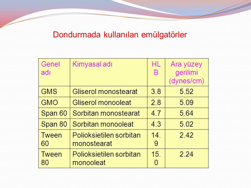 Ara yüzey gerilimi (dynes/cm)
