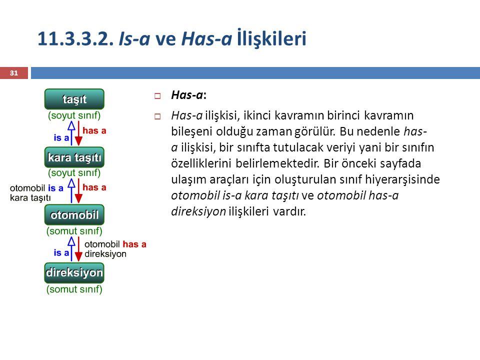 11.3.3.2. Is-a ve Has-a İlişkileri