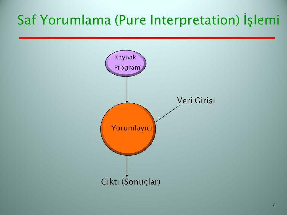 Saf Yorumlama (Pure Interpretation) İşlemi