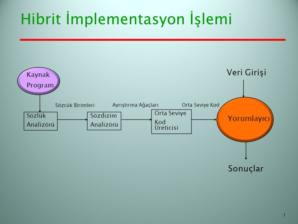 Hibrit İmplementasyon İşlemi