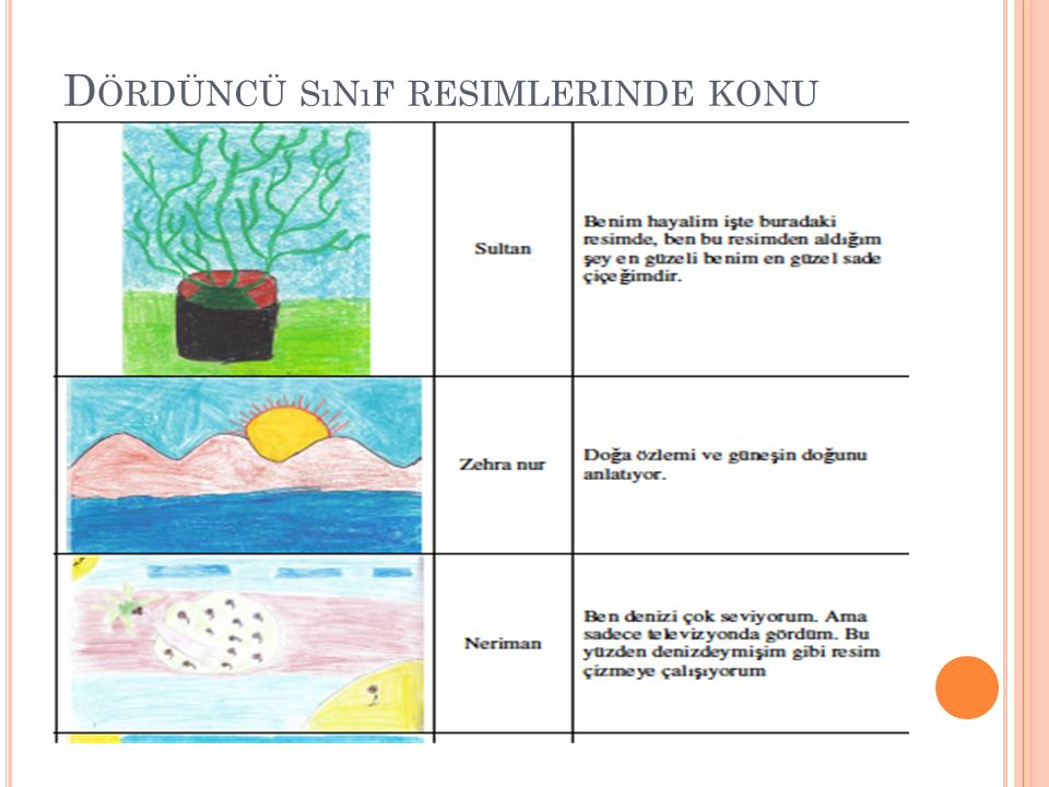 Dördüncü sınıf resimlerinde konu