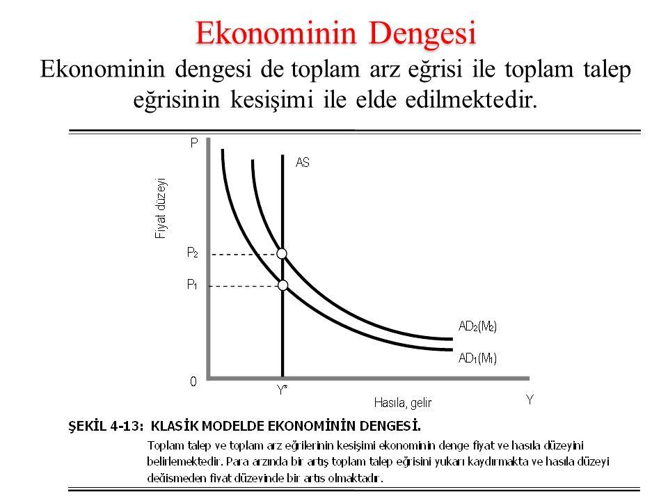 Ekonominin Dengesi Ekonominin dengesi de toplam arz eğrisi ile toplam talep eğrisinin kesişimi ile elde edilmektedir.