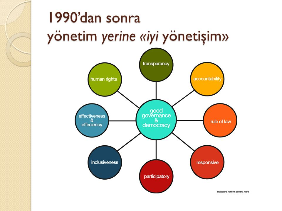 1990'dan sonra yönetim yerine «iyi yönetişim»