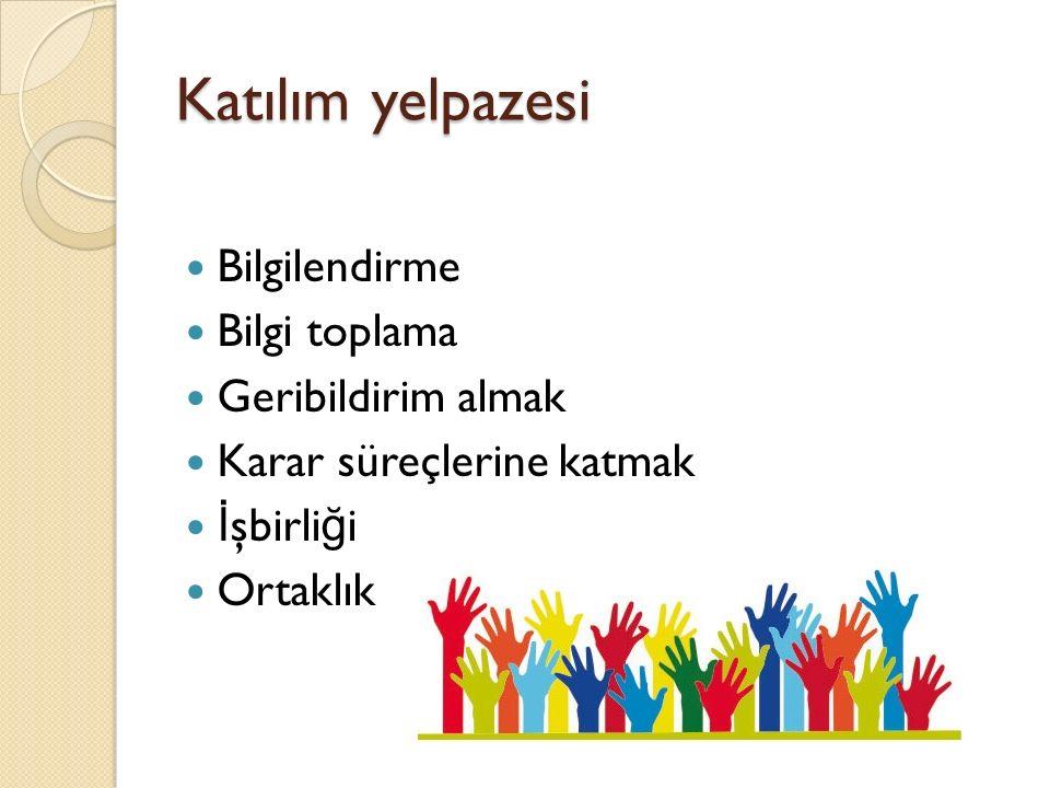 Katılım yelpazesi Bilgilendirme Bilgi toplama Geribildirim almak