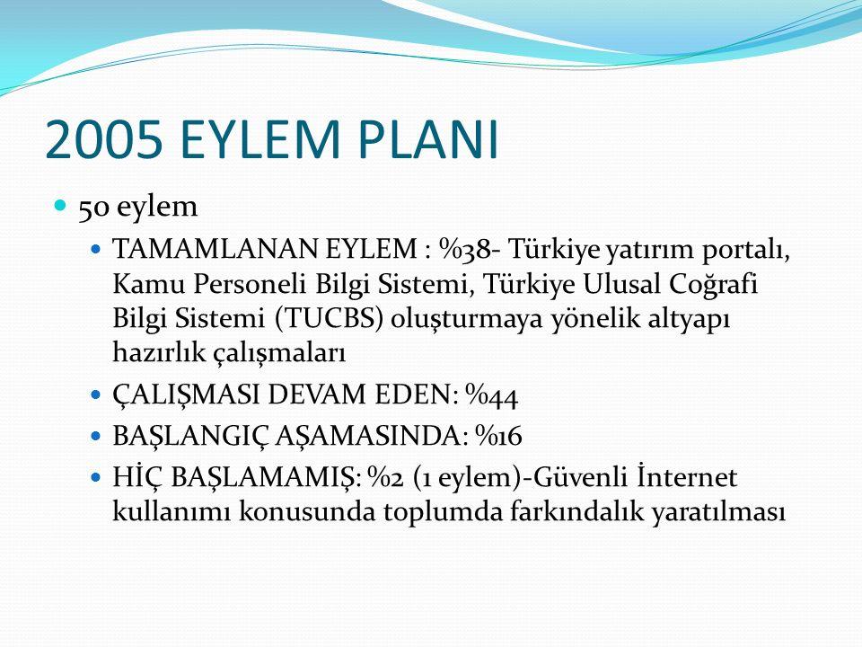 2005 EYLEM PLANI 50 eylem.