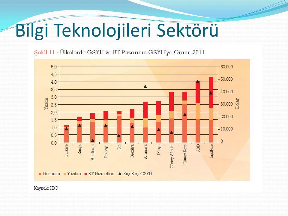 Bilgi Teknolojileri Sektörü