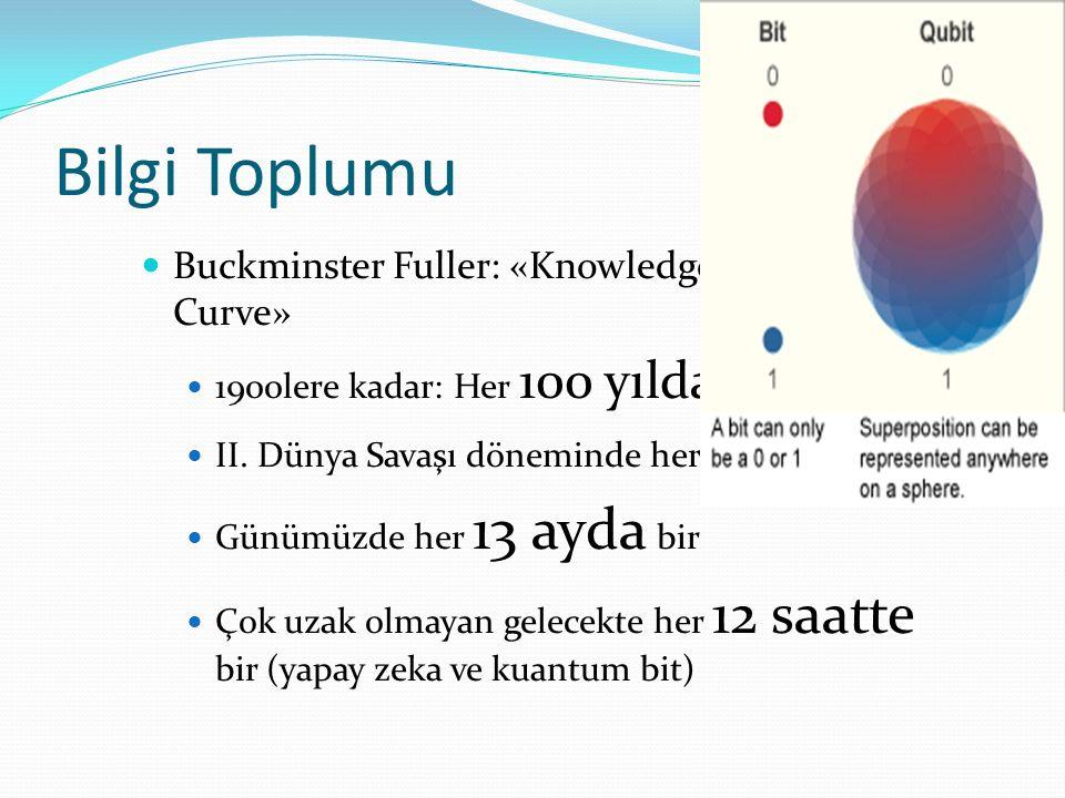 Bilgi Toplumu Buckminster Fuller: «Knowledge Doubling Curve»
