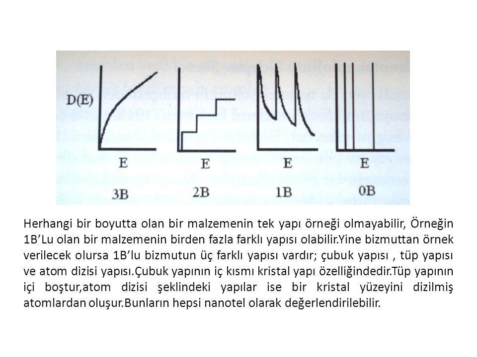 Herhangi bir boyutta olan bir malzemenin tek yapı örneği olmayabilir, Örneğin 1B'Lu olan bir malzemenin birden fazla farklı yapısı olabilir.Yine bizmuttan örnek verilecek olursa 1B'lu bizmutun üç farklı yapısı vardır; çubuk yapısı , tüp yapısı ve atom dizisi yapısı.Çubuk yapının iç kısmı kristal yapı özelliğindedir.Tüp yapının içi boştur,atom dizisi şeklindeki yapılar ise bir kristal yüzeyini dizilmiş atomlardan oluşur.Bunların hepsi nanotel olarak değerlendirilebilir.