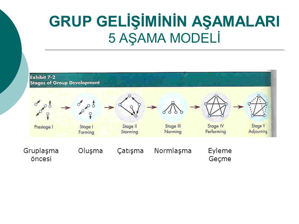 GRUP GELİŞİMİNİN AŞAMALARI 5 AŞAMA MODELİ
