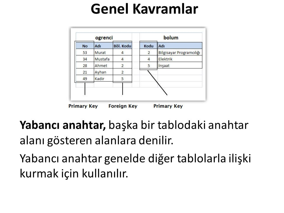 Genel Kavramlar Yabancı anahtar, başka bir tablodaki anahtar alanı gösteren alanlara denilir.