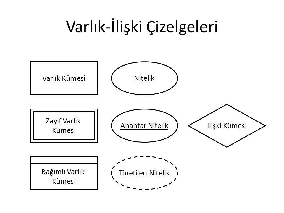 Varlık-İlişki Çizelgeleri