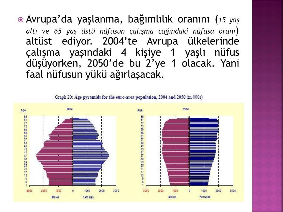 Avrupa'da yaşlanma, bağımlılık oranını (15 yaş altı ve 65 yaş üstü nüfusun çalışma çağındaki nüfusa oranı) altüst ediyor.