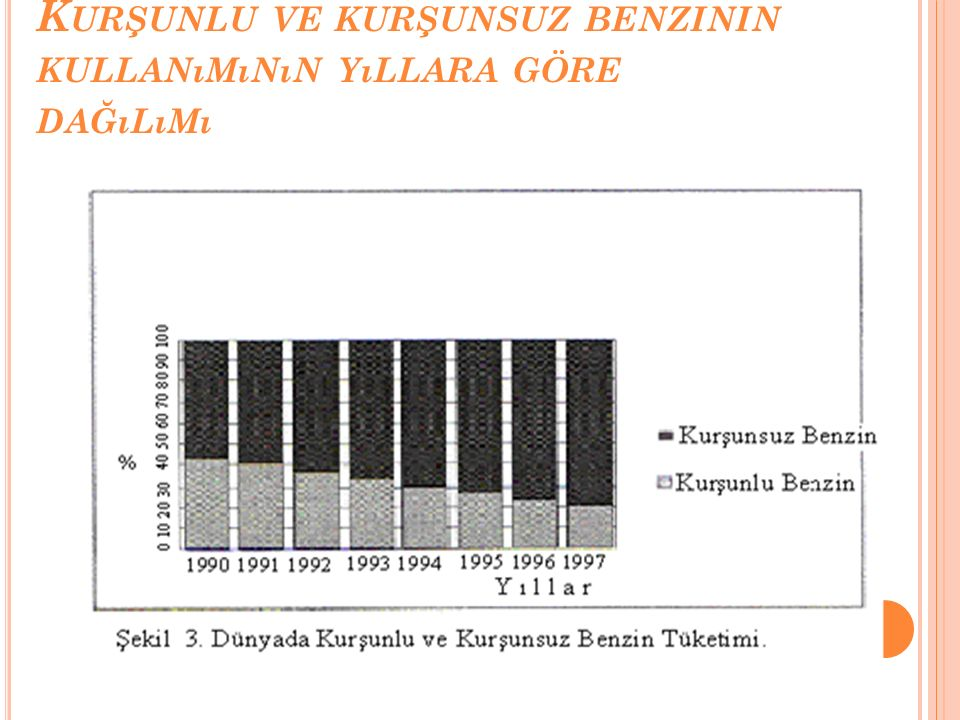 Kurşunlu ve kurşunsuz benzinin kullanımının yıllara göre dağılımı