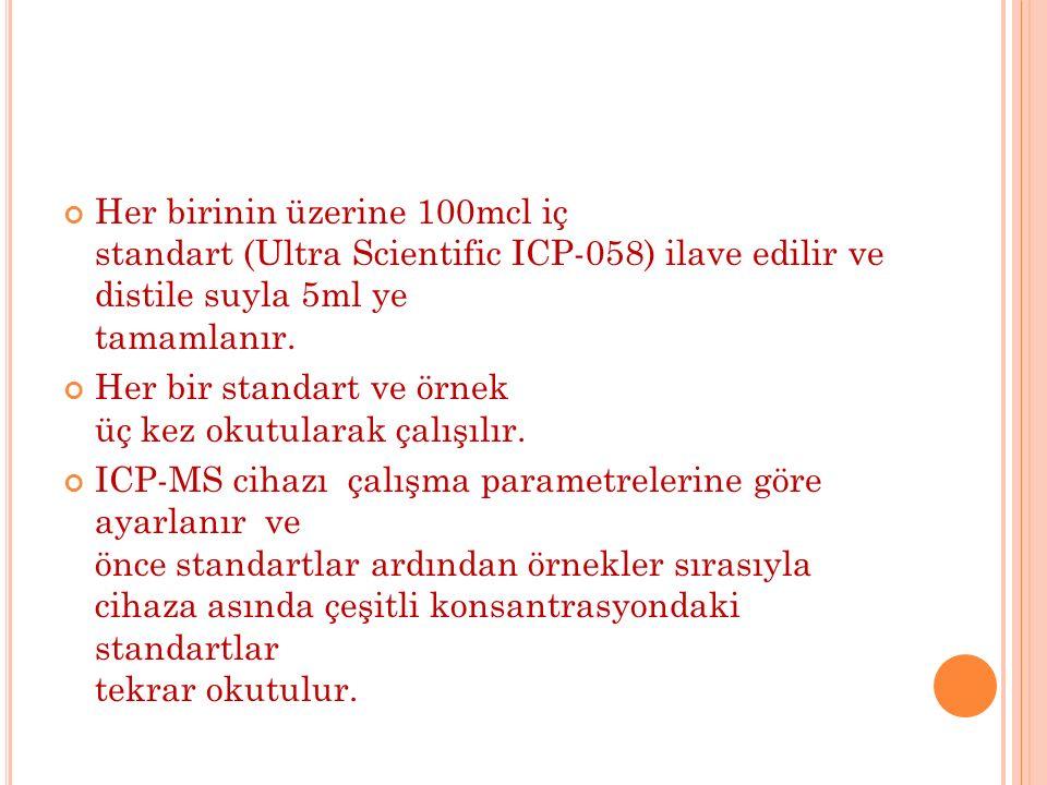 Her birinin üzerine 100mcl iç standart (Ultra Scientific ICP-058) ilave edilir ve distile suyla 5ml ye tamamlanır.