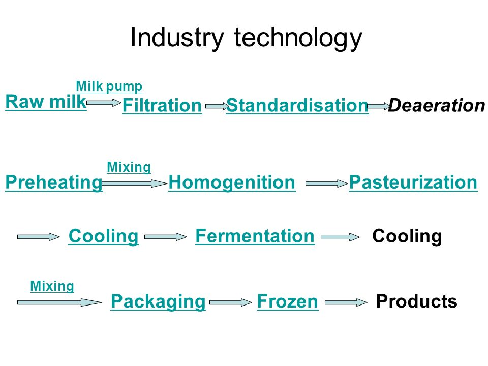 Industry technology Raw milk Filtration Standardisation Deaeration