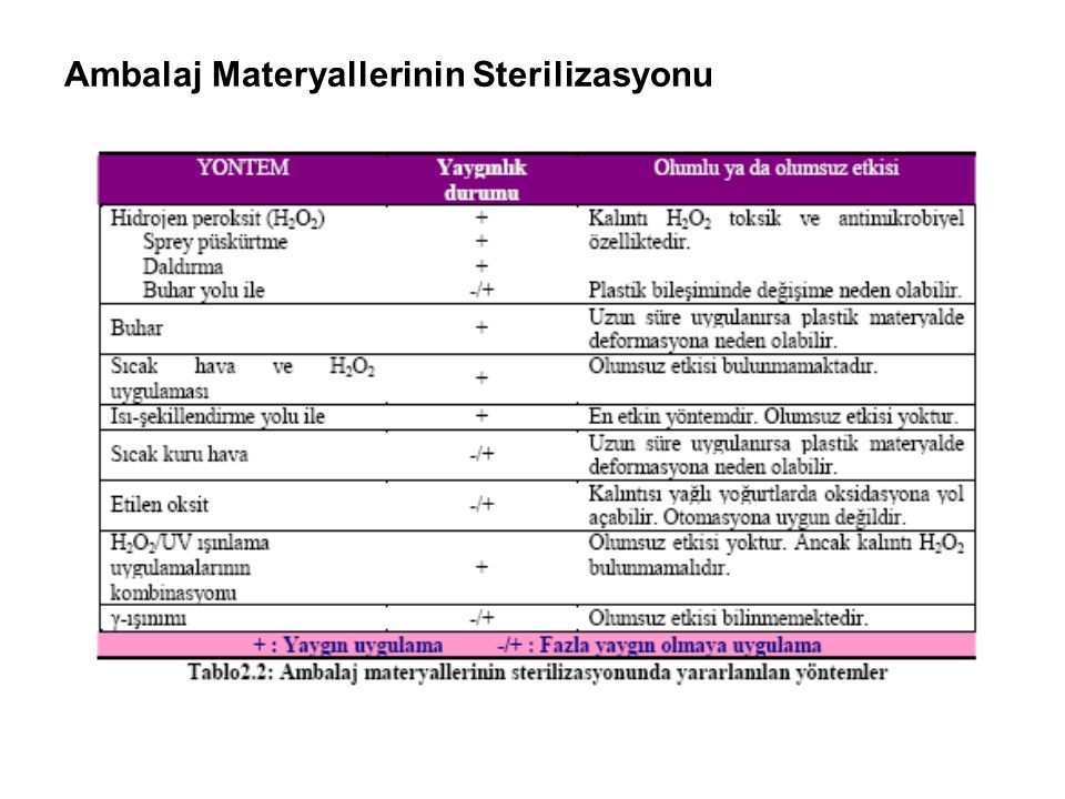 Ambalaj Materyallerinin Sterilizasyonu