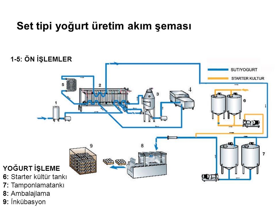Set tipi yoğurt üretim akım şeması
