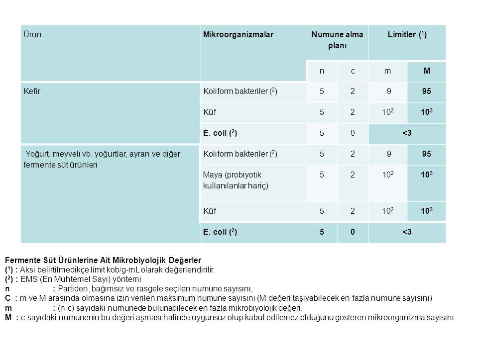 Ürün Mikroorganizmalar. Numune alma planı. Limitler (1) n. c. m. M. Kefir. Koliform bakteriler (2)