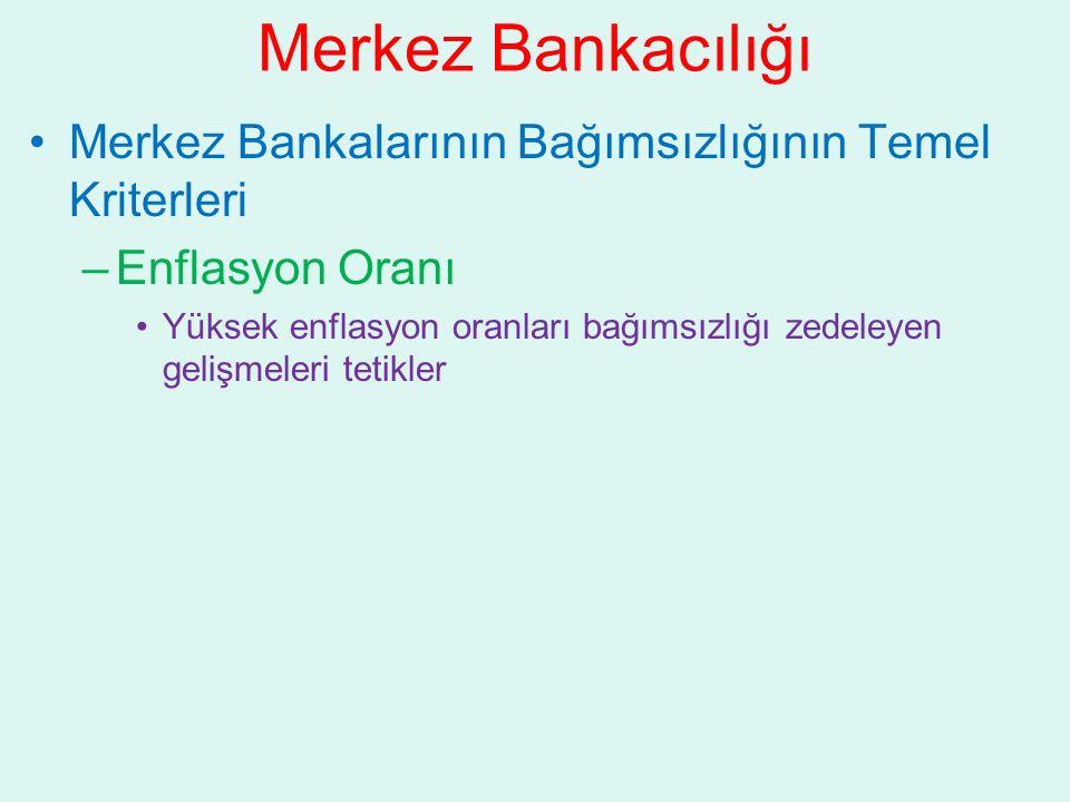 Merkez Bankacılığı Merkez Bankalarının Bağımsızlığının Temel Kriterleri. Enflasyon Oranı.