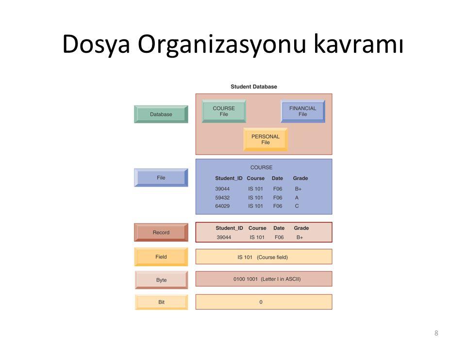 Dosya Organizasyonu kavramı