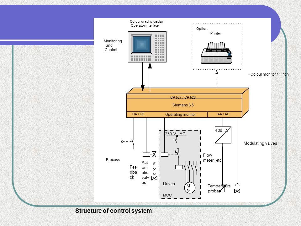 Structure of control system