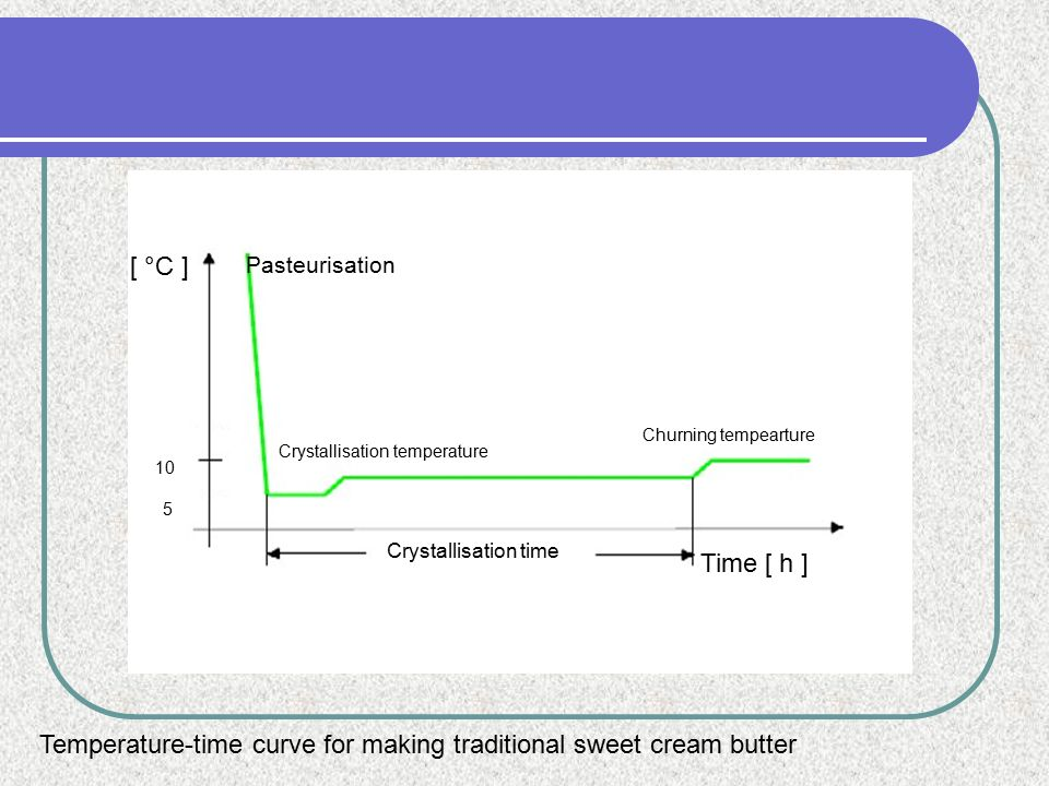 Temperature-time curve for making traditional sweet cream butter