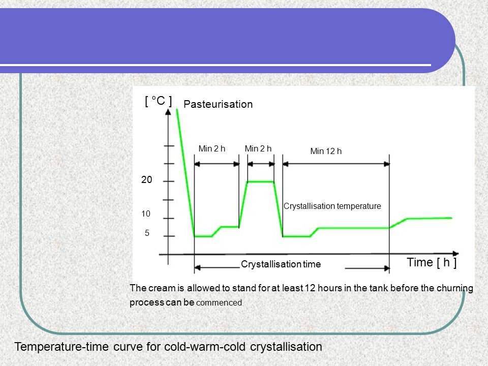 Temperature-time curve for cold-warm-cold crystallisation