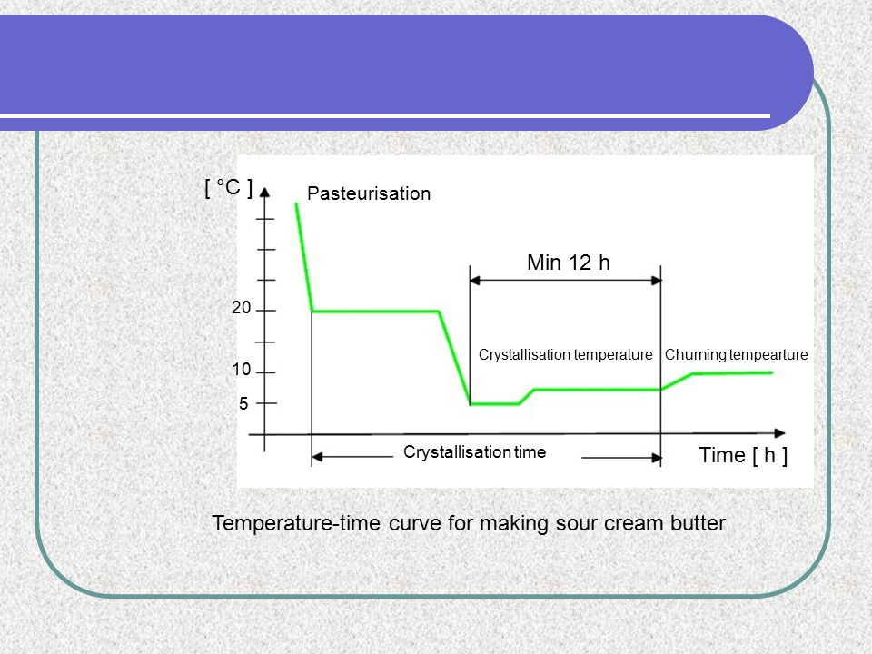 Temperature-time curve for making sour cream butter