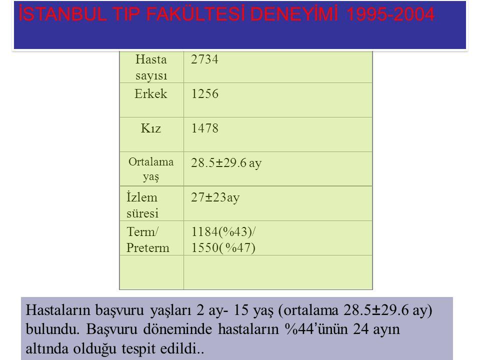İSTANBUL TIP FAKÜLTESİ DENEYİMİ 1995-2004
