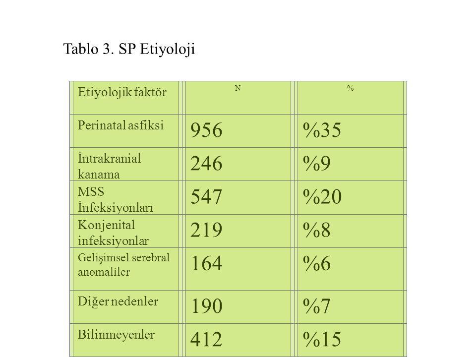 Tablo 3. SP Etiyoloji Etiyolojik faktör. N. % Perinatal asfiksi. 956. %35. İntrakranial kanama.