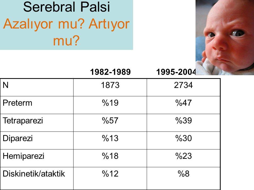 Serebral Palsi Azalıyor mu Artıyor mu N 1873 2734 Preterm %19 %47