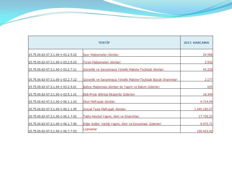 TERTİP 2015 HARCAMA. 15.75.00.62-07.3.1.00-1-03.2.5.02. Spor Malzemeleri Alımları. 24.588. 15.75.00.62-07.3.1.00-1-03.2.5.03.