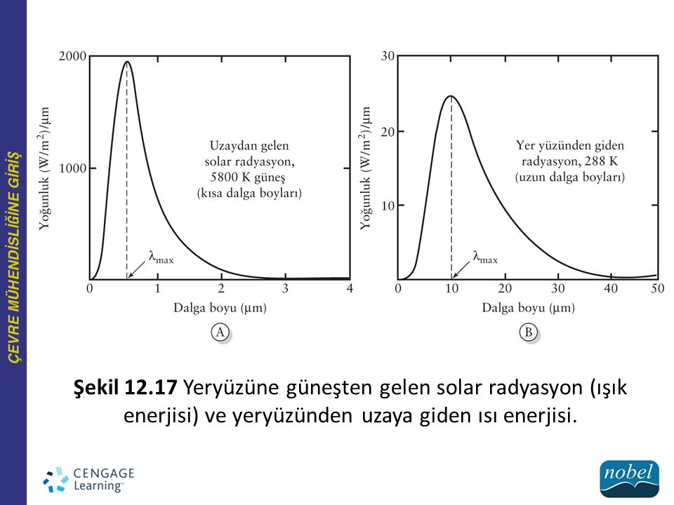 Şekil 12.17 Yeryüzüne güneşten gelen solar radyasyon (ışık enerjisi) ve yeryüzünden uzaya giden ısı enerjisi.