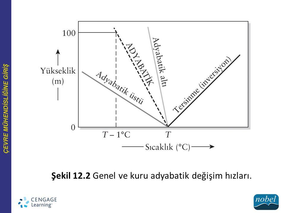 Şekil 12.2 Genel ve kuru adyabatik değişim hızları.