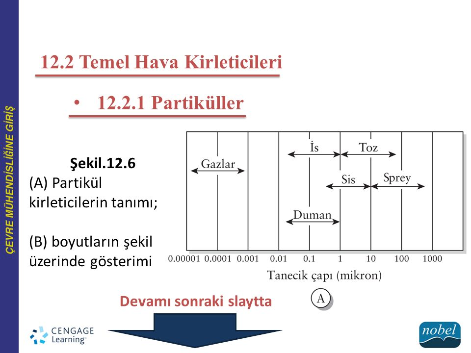 12.2 Temel Hava Kirleticileri