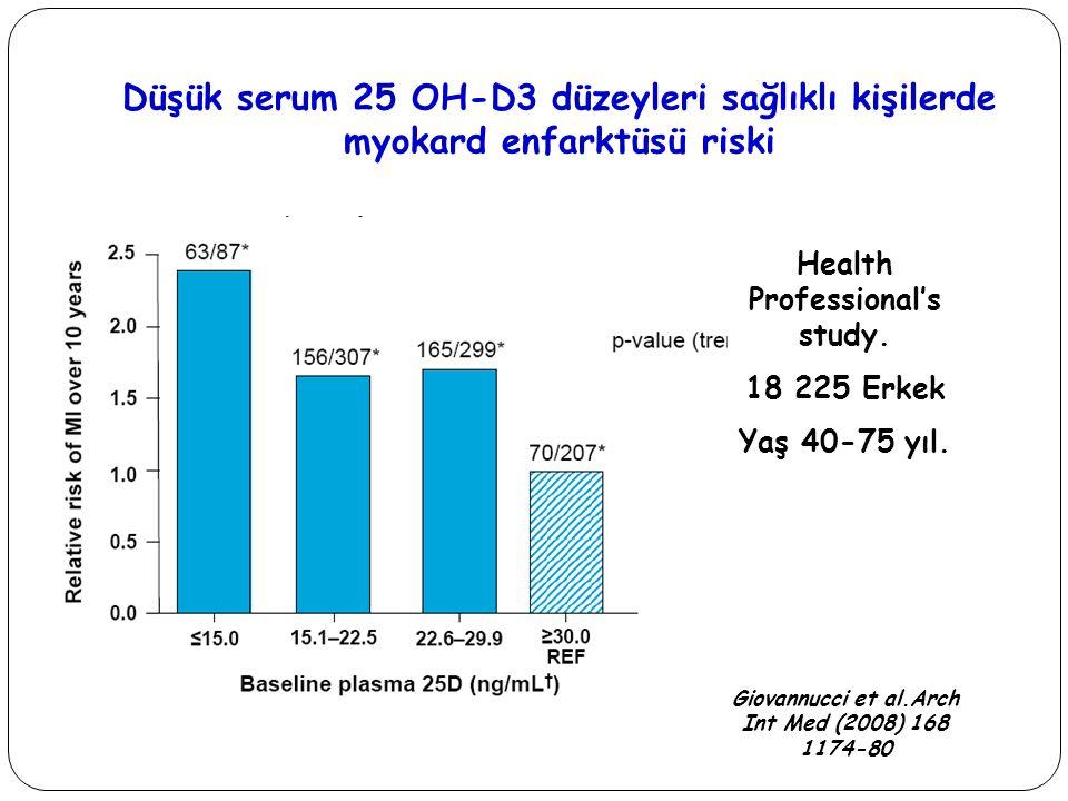 Düşük serum 25 OH-D3 düzeyleri sağlıklı kişilerde myokard enfarktüsü riski