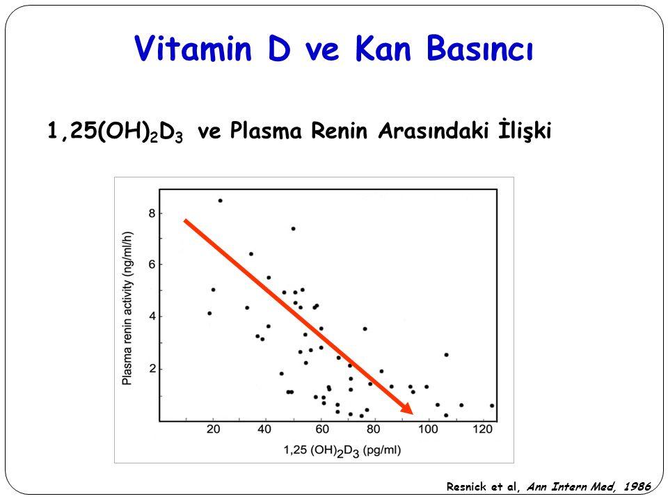 Vitamin D ve Kan Basıncı 1,25(OH)2D3 ve Plasma Renin Arasındaki İlişki